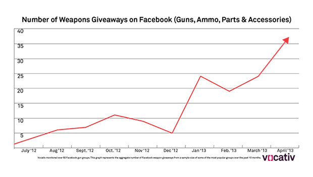 Facebook Rifle Giveaway Graph copy