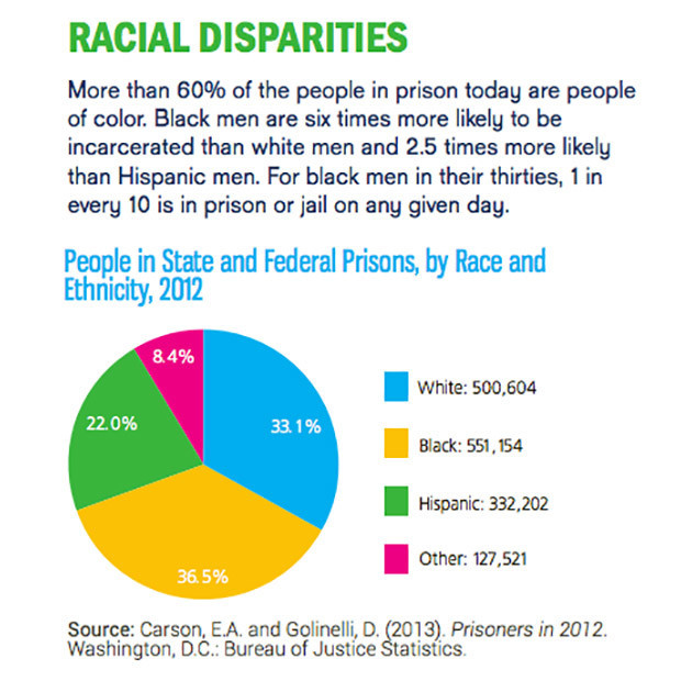 Racial Disparities More than 60% of people in prison in 2012 were people of color.