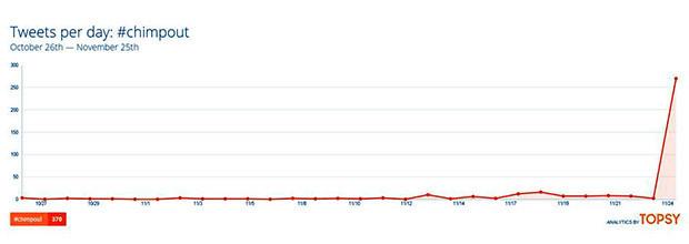 Chimpout Graph