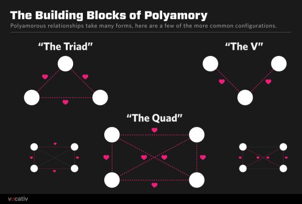polyamory shapes.r1