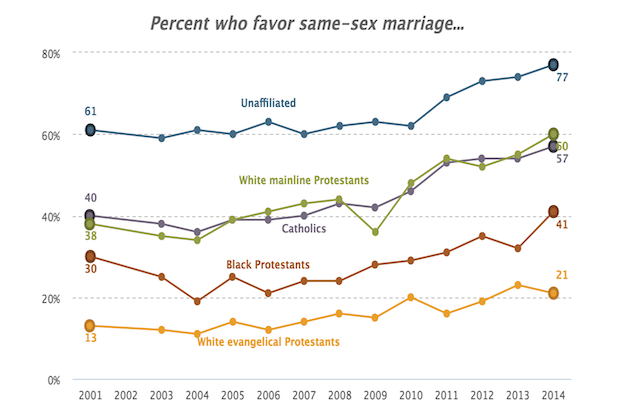 Research against gay marriage
