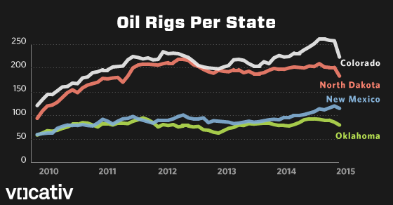 Graphic: As Oil Prices Plunge, Producers Ditch Their Rigs