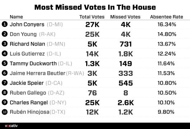 HouseVotes.r8