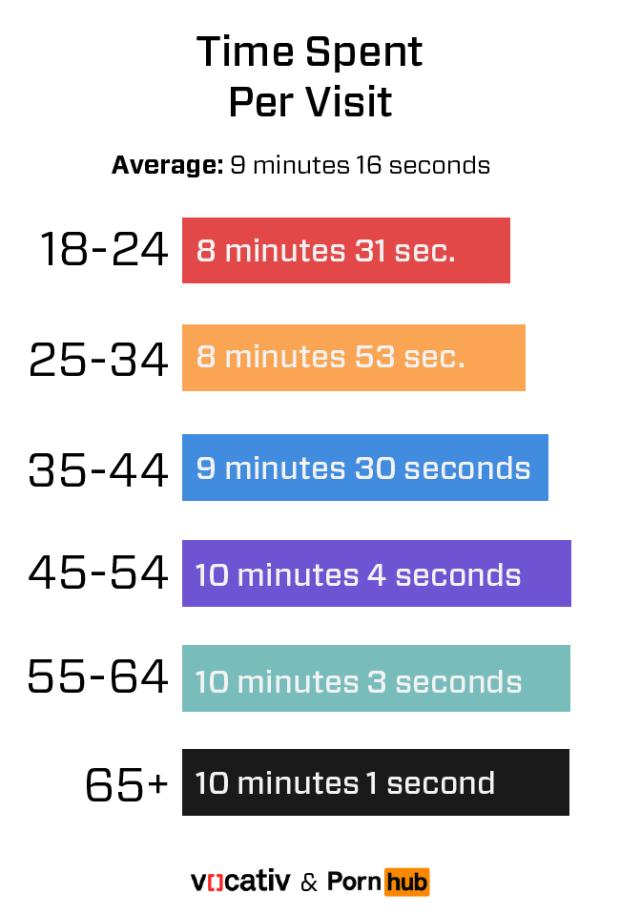 PornHub_TimePerVisit