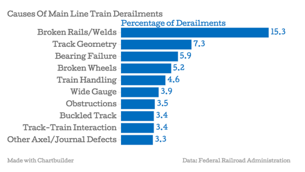 Causes of Train Derailments