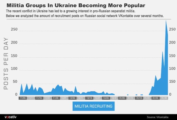 Surge Of Activity In Russian 40