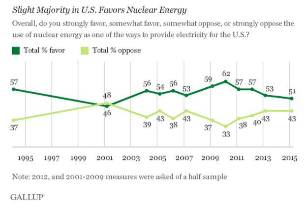 Americans And Nuclear Energy Gallup