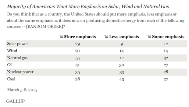 Americans And Energy Gallup