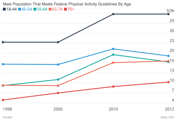 Male Population That Meets Federal Physical Activity Guidelines By Age 18 44 45 54 55 64 65 74 75 _chartbuilder
