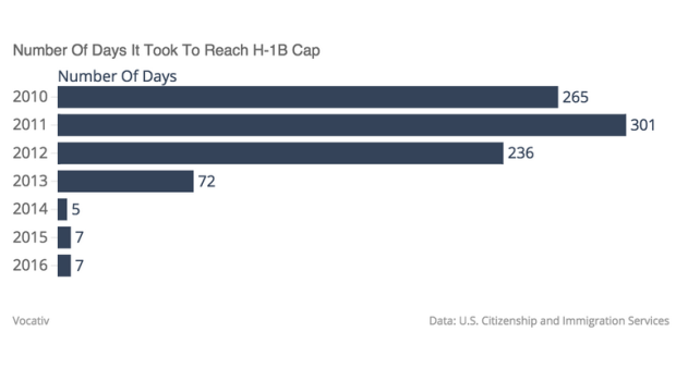 Number Of Days To Hit H-1B Cap