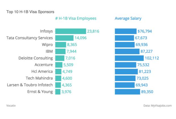 Top 10 H-1B Visa Sponsors
