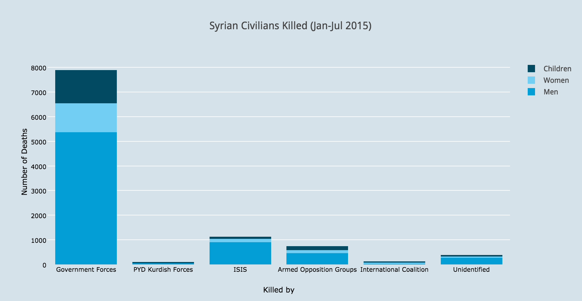 Syria Civilians Killed Assad ISIS 2
