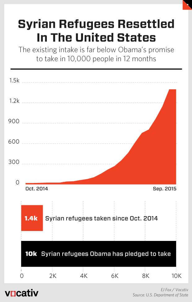 SyrianRefugees.r2