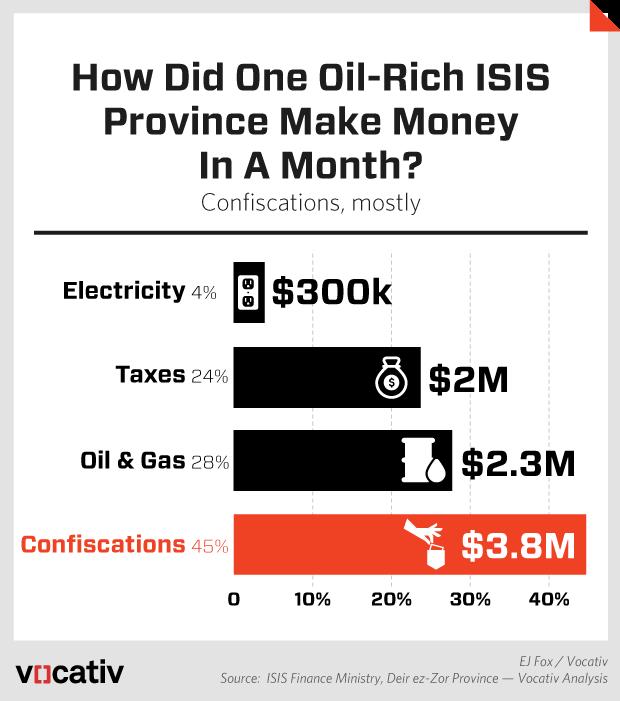 2015_10_6 ISISIncomeBreakdown.r4