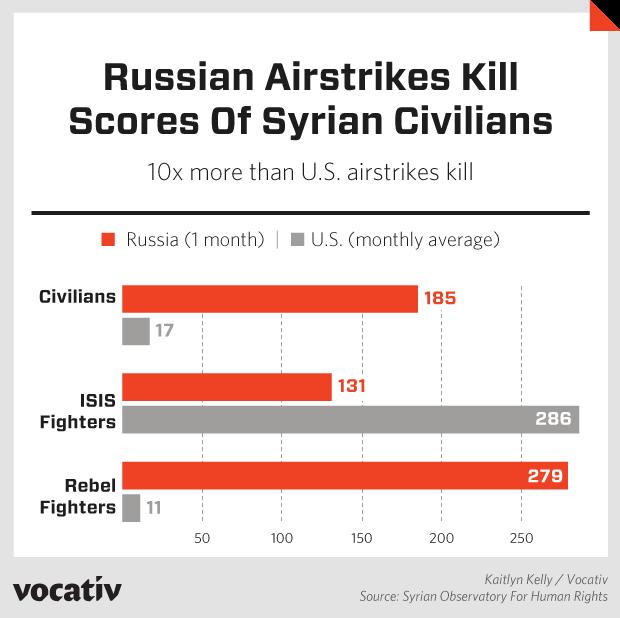 2015_11_5 RussiaUSAirstrikesSyria EF.r3