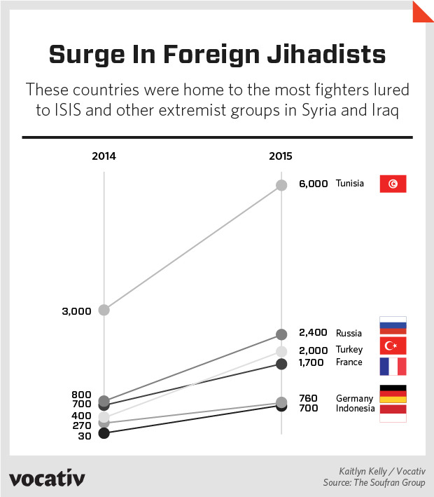 These countries were home to the most fighters lured to ISIS and other extremist groups in Syria and Iraq