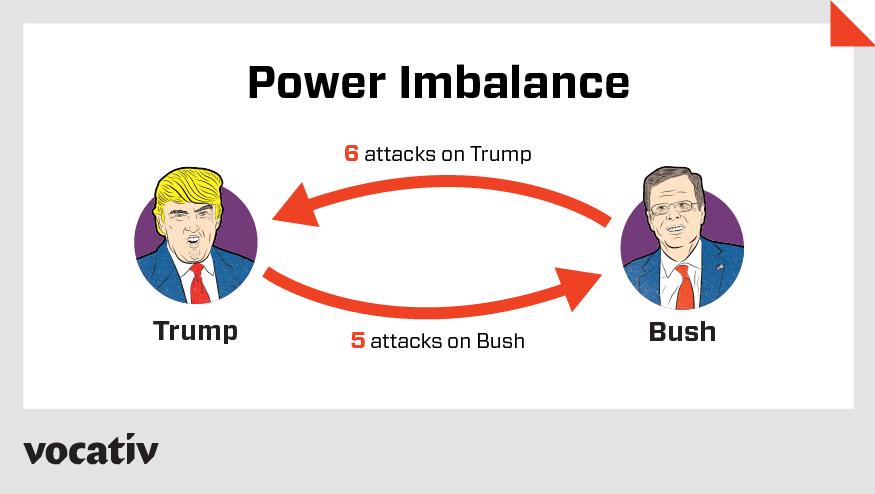 Power imbalance: Trump vs. Bush