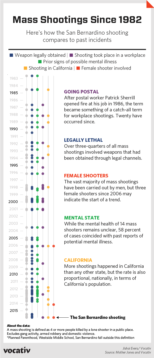 How the San Bernardino shooting compares to past events