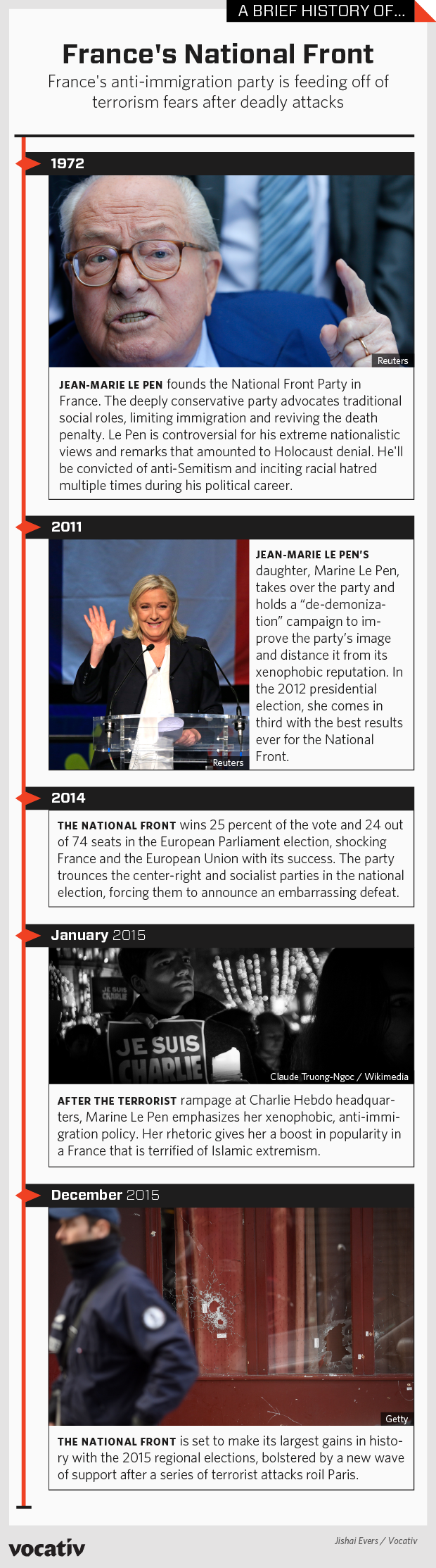 a history of the front national in france National front: detailed profile of the national front, a right-wing french  fine  on le pen for comments he had made in 2005 that violated france's statute on.