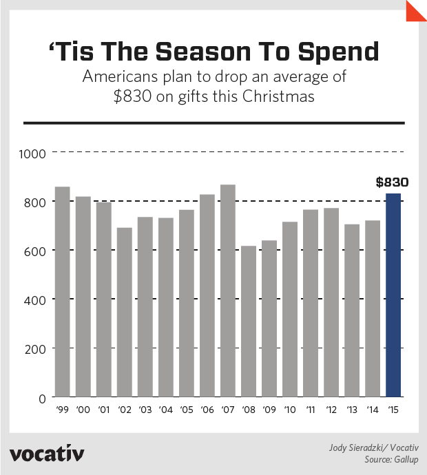 Americans Are Spending This Much On Christmas Gifts - Vocativ