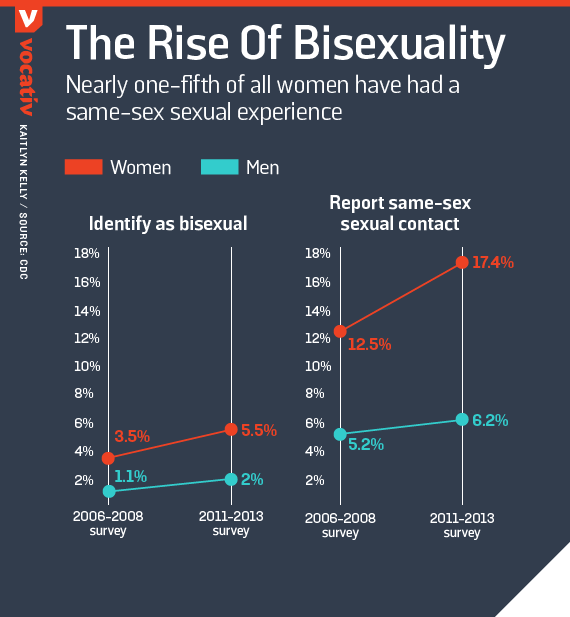 Nearly one-fifth of all women have had a same-sex sexual experience