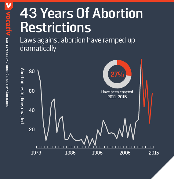 Laws against abortion have ramped up dramatically