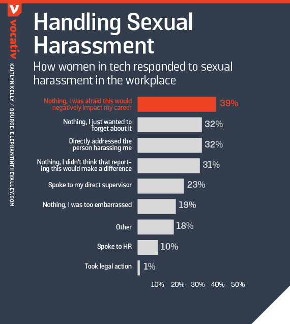 Handling sexual harassment