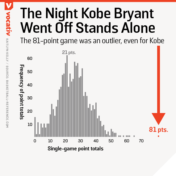 The 81-point game was an outlier, even for Kobe