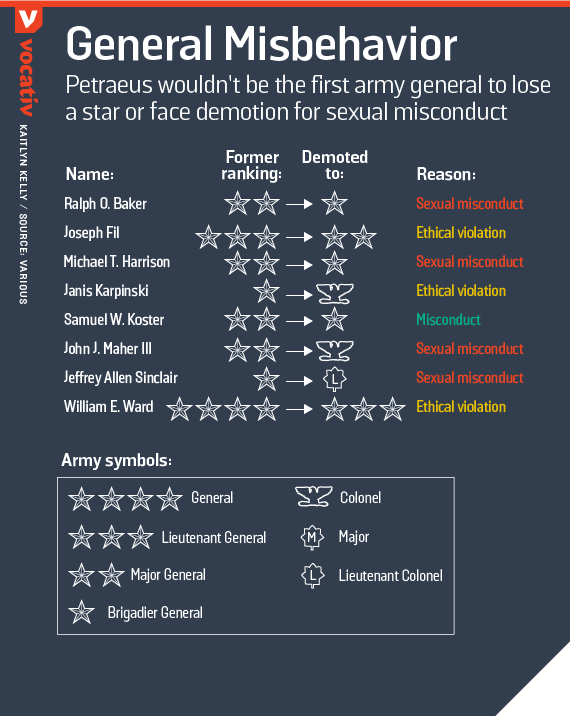 Petraeus wouldn't be the first army general to lose a star or face demotion for sexual misconduct