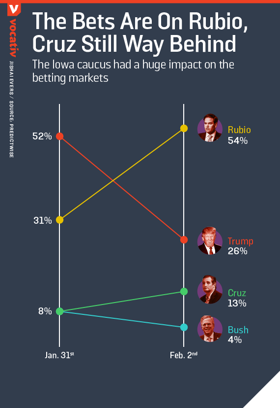 the bets are on Rubio, Cruz Still Way Behind / The Iowa caucus had a huge impact on the betting markets