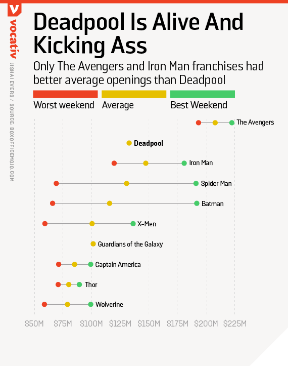 Only The Avengers and Iron Man franchises had better average openings than Deadpool