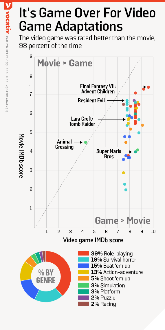 The video game was rated better than the movie, 98 percent of the time