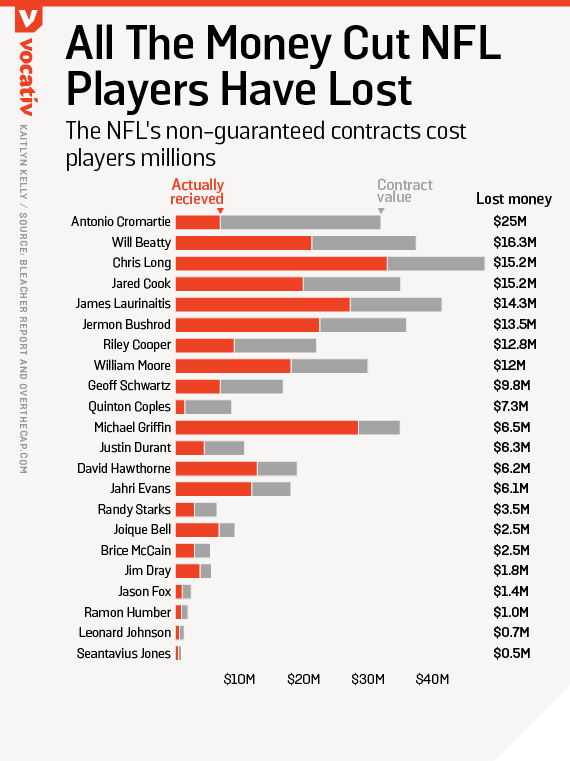 The NFL's non-guaranteed contracts cost players millions