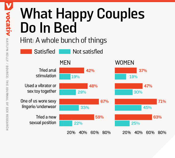 What happy couples do in bed