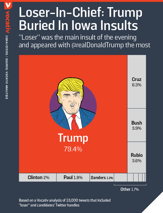 "Loser-In-Chief: Trump Buried In Iowa Insults / ""Loser was the main insult of the evening and appeared with @realDonaldTrump the most"