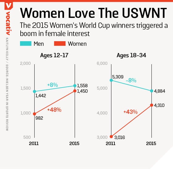 The 2015 Women's World Cup winners triggered a boom in female interest