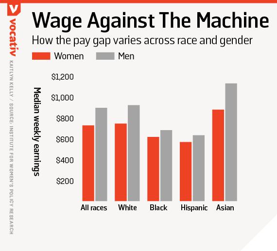 How the pay gap varies across race and gender