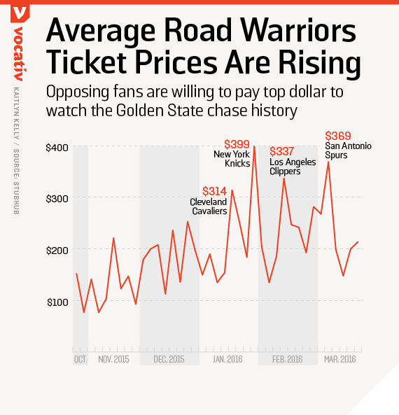 Opposing fans are willing to pay top dollar to watch the Golden State chase history