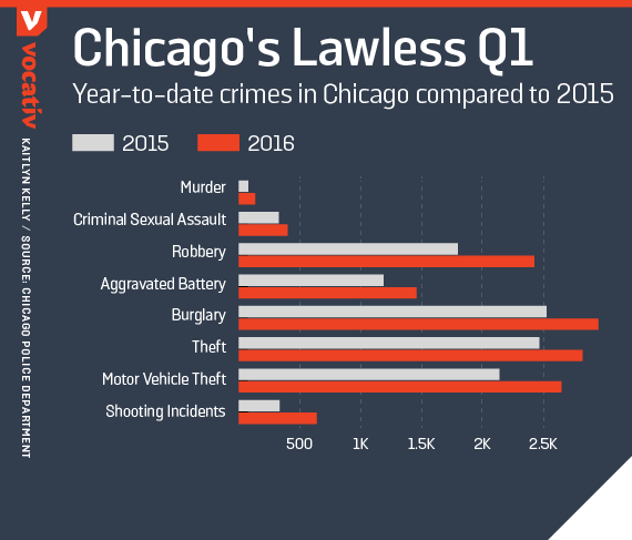 Year-to-date crimes in Chicago compared to 2015