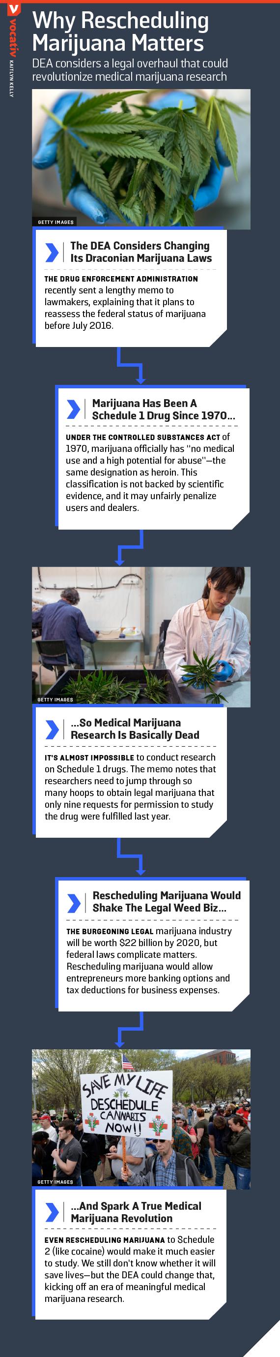 DEA considers a legal overhaul that could revolutionize medical marijuana research