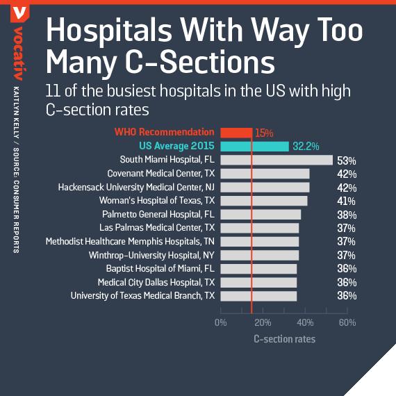 U.S. Hospitals Perform Way Too Many C-Sections - Vocativ