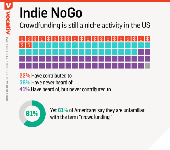 Crowdfunding is still a niche activity in the US