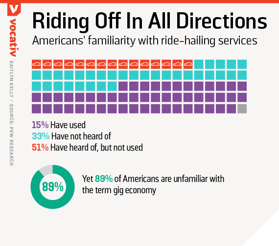 Americans' familiarity with ride-hailing services