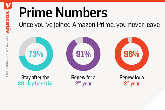 Once you've joined Amazon Prime, you never leave