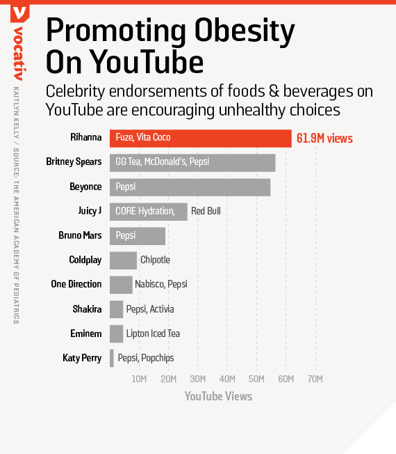 Celebrity endorsements of foods & beverages on YouTube are encouraging unhealthy choices