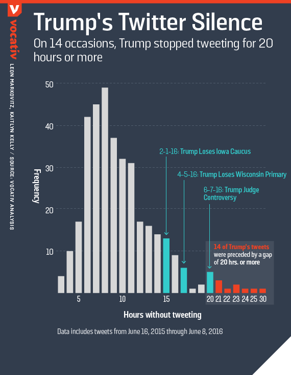 On 14 occasions, Trump stopped tweeting for 20 hours or more