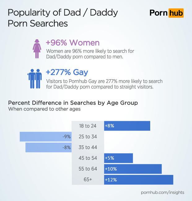 pornhub insights fathers day demographics 1