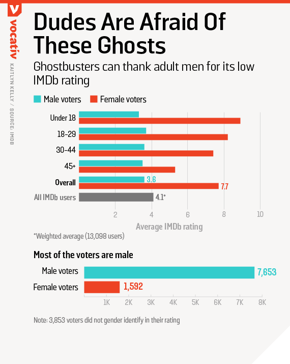 Ghostbusters can thank adult men for its low IMDb rating