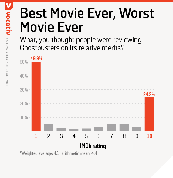 What, you thought people were reviewing Ghostbusters on its relative merits?