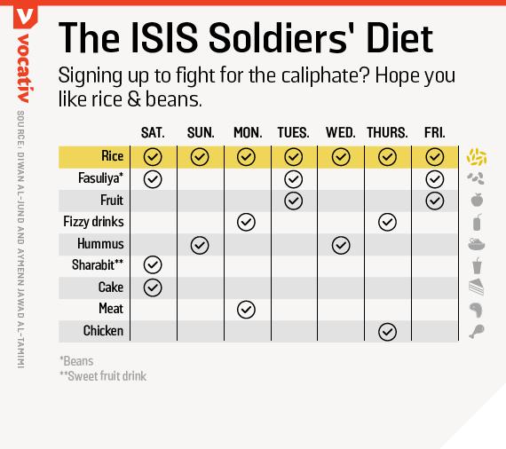2016_07_18 ISISsoldiersDiet KK